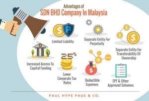 Sdn Bhd Company in Malaysia