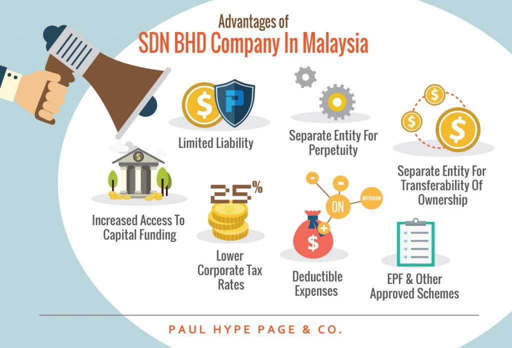 Malaysia Company Incorporation