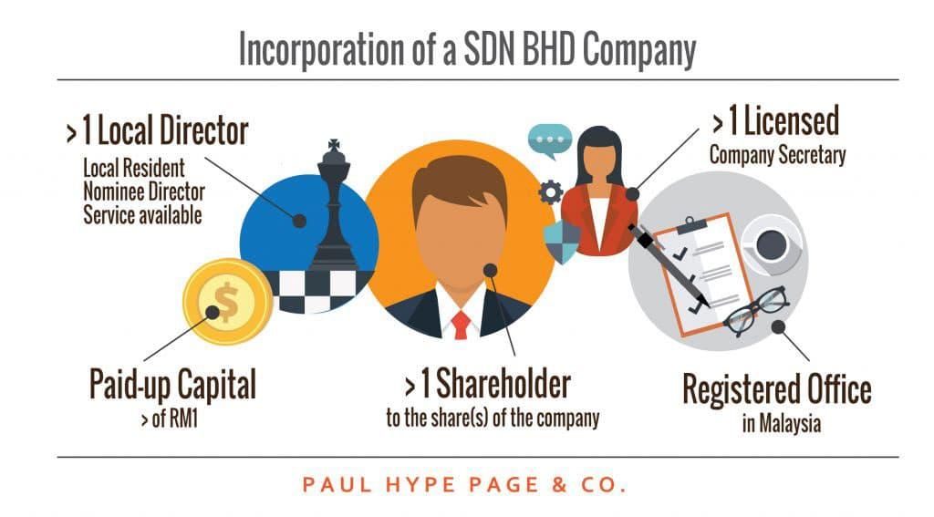 Incorporation A Sdn Bhd Company in Malaysia Company Secretary
