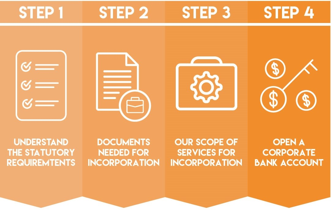 4 steps to incorporation in Malaysia as a foreigner