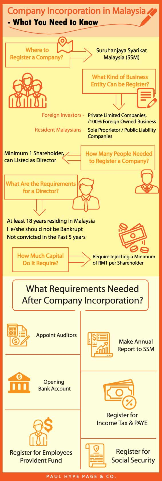 Company Incorporation in Malaysia Infographic