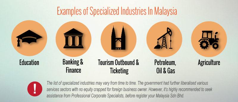 Establish a Malaysia Company as a Foreigner