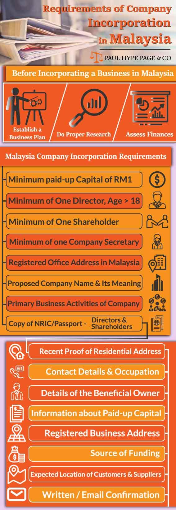 Malaysia Company Incorporation Requirements