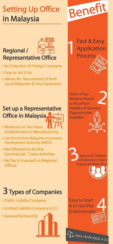 Setting Up a Malaysia Office