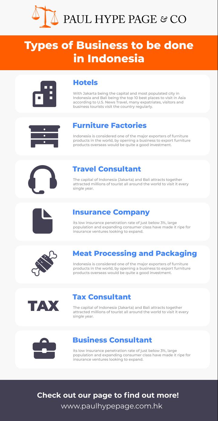 Businesses in Indonesia