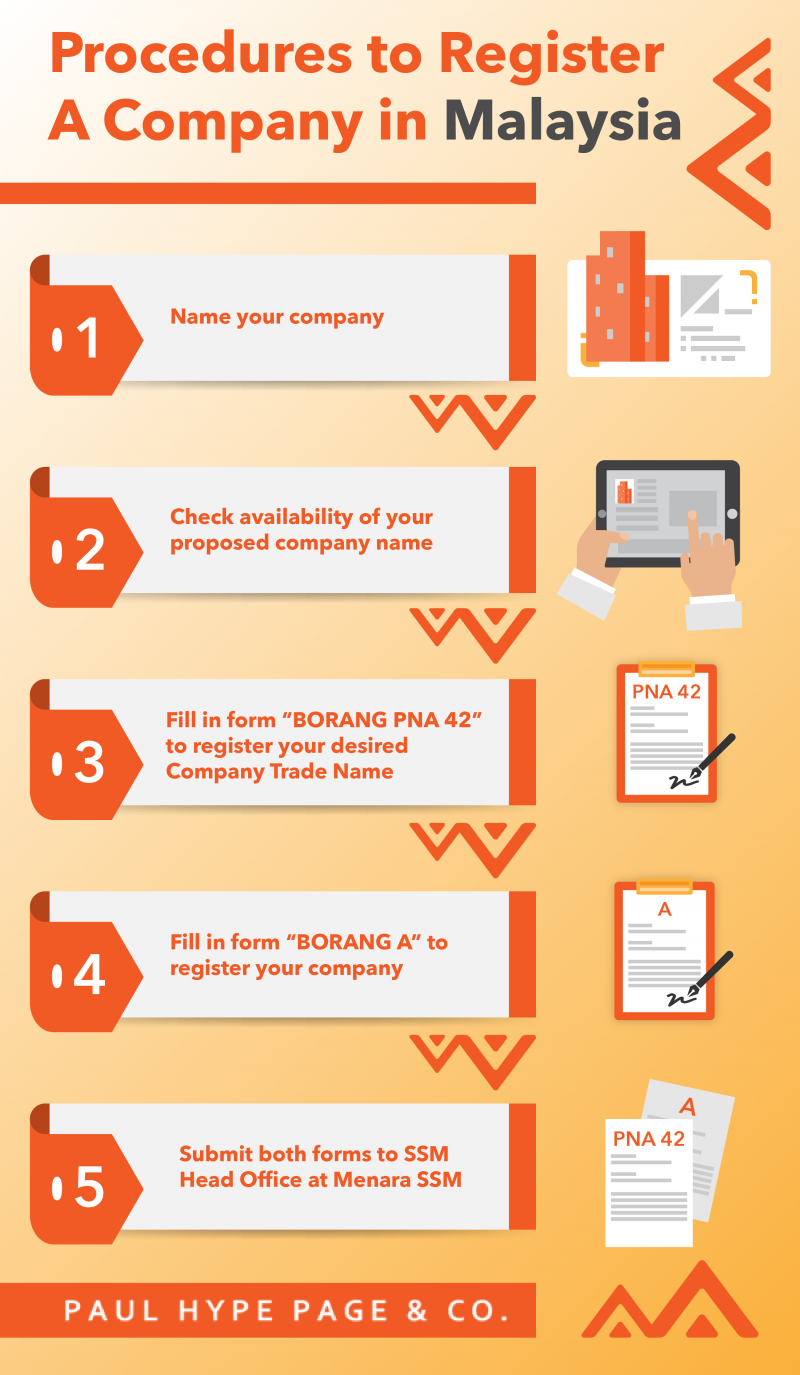 Guide to Company Registration Malaysia