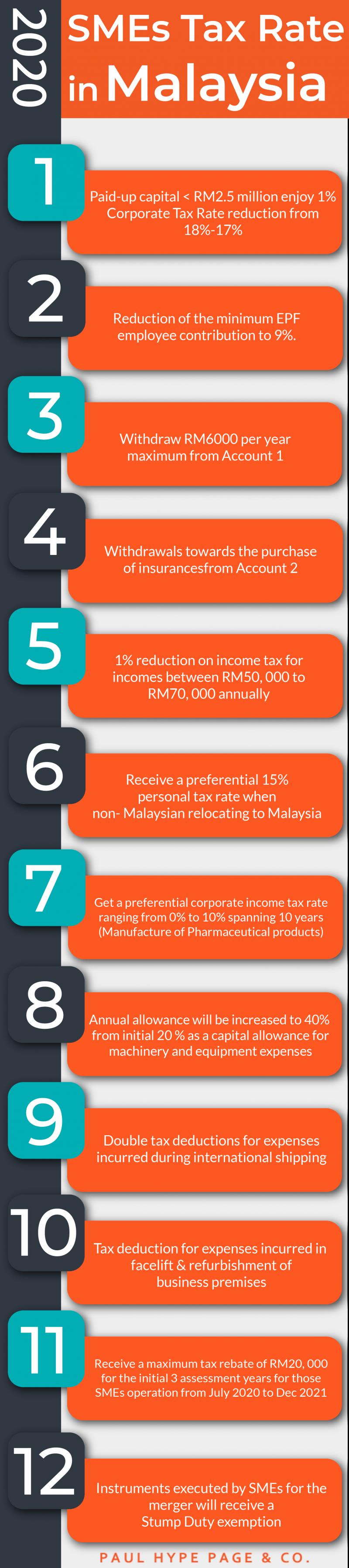 2021 SME Tax Rate in Malaysia