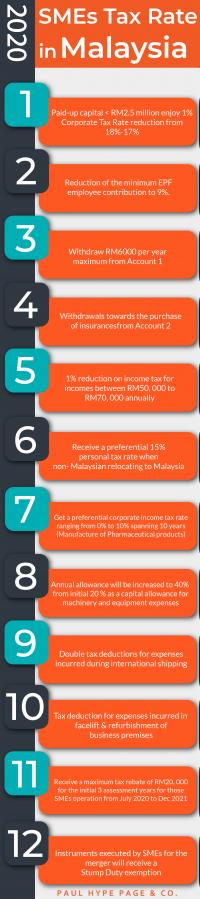 Malaysia SME Tax Rate 2021
