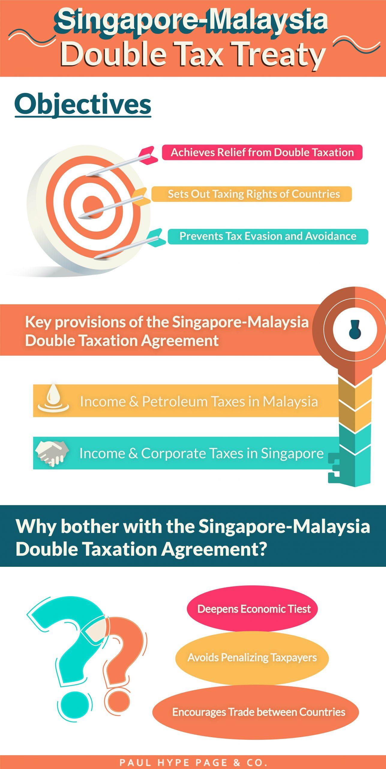 Objectives of the Singapore-Malaysia Double Tax Treaty